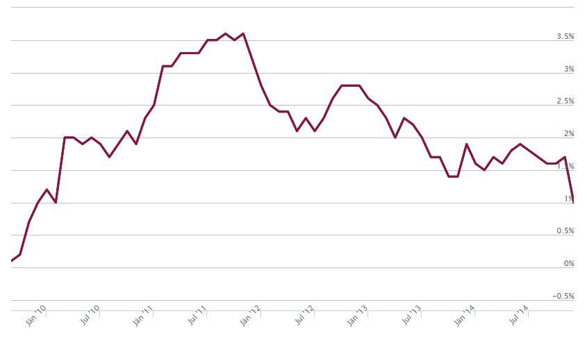Die Inflation der Verbraucherpreise in Österreich verlangt nach Preiserhöhungen