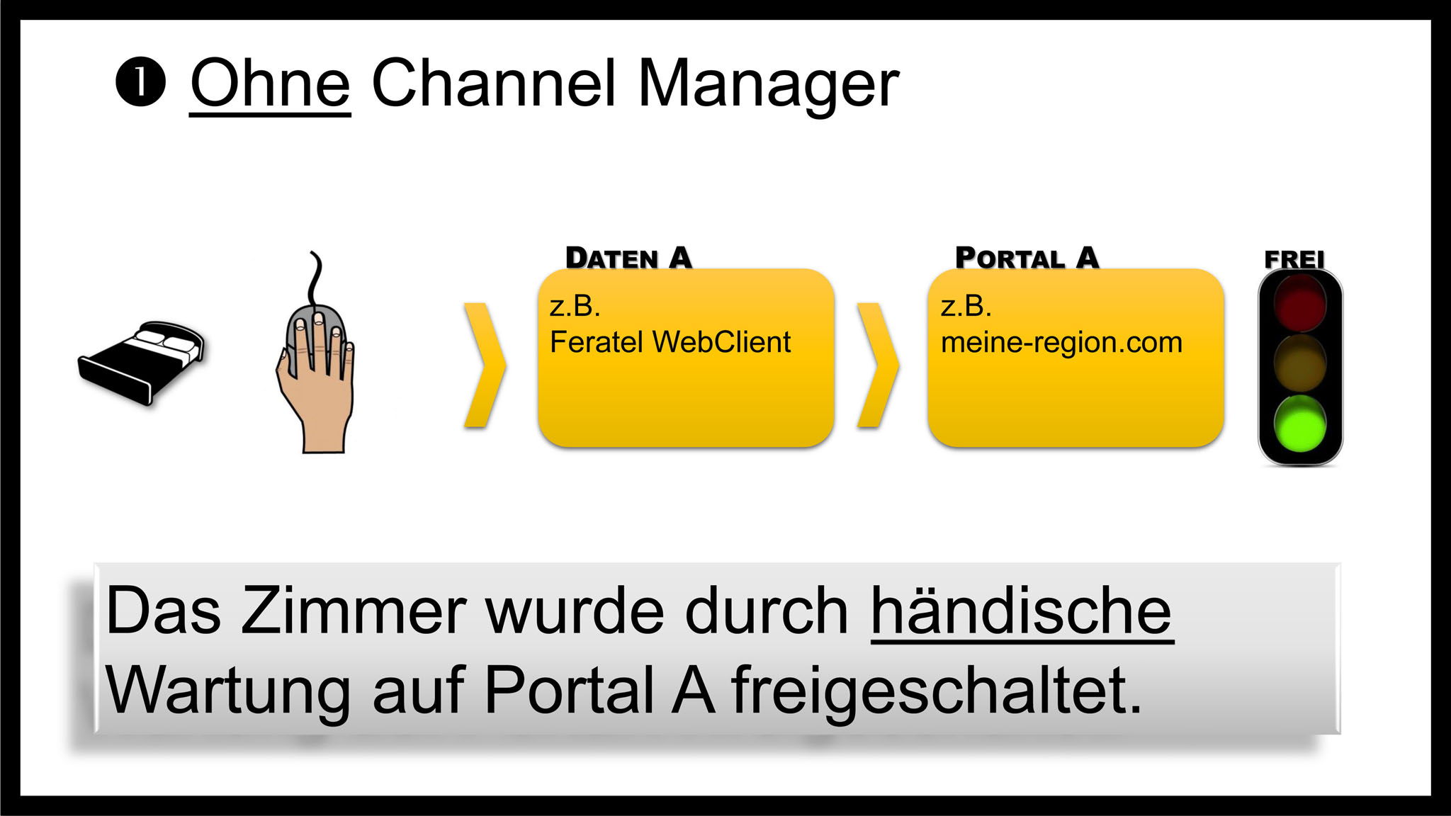Was ist ein Channel Manager