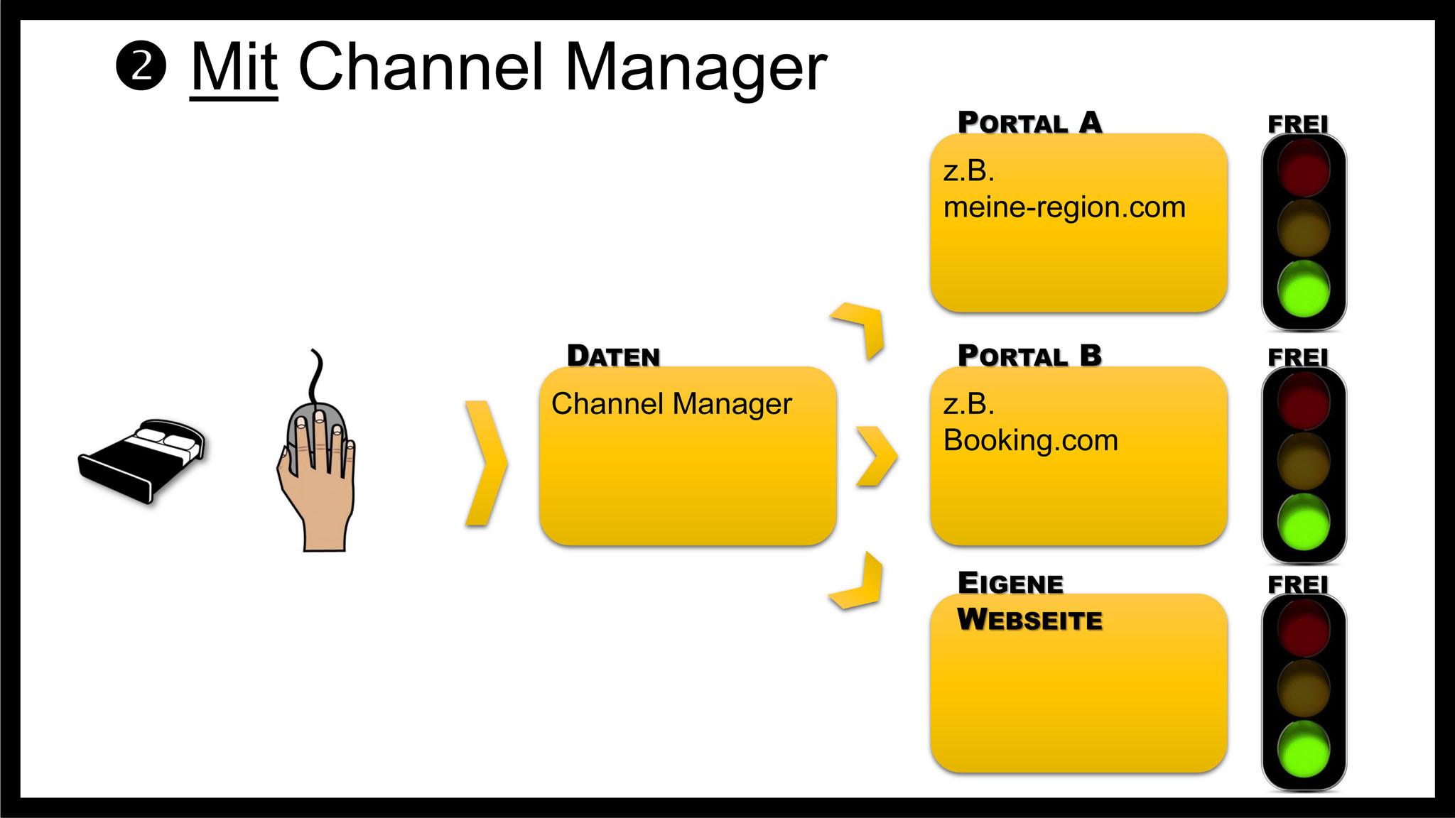 Channel Manager schickt Daten an verschiedene Buchungskanäle