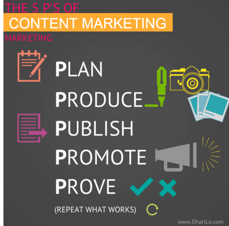 Die 5 P im Content Marketing plan,produce, ...