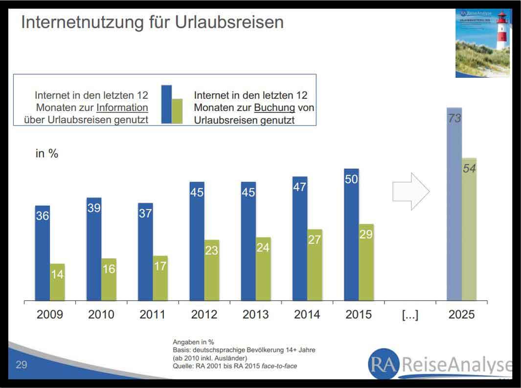 Deutsche Reiseanalyse 2015