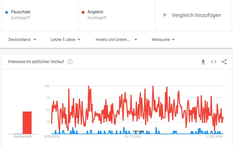 """""""Angebot"""" wird im Zusammenhang mit Unterkünften um ein Vielfaches öfter gegoogelt, wie """"Pauschale"""""""