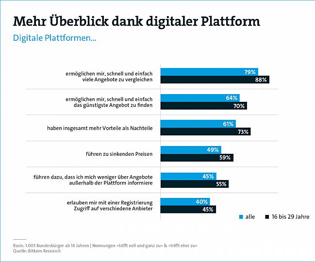 Umfrage: Nutzen digitaler Plattformen (Quelle: Bitkom)