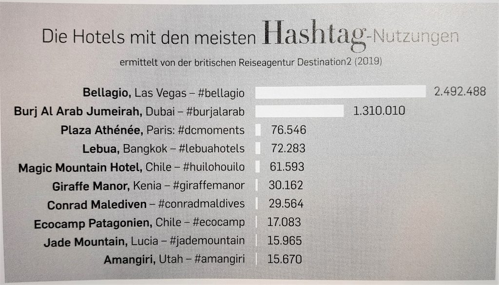 Ranking der erfolgreichsten Hotels auf Instagram (Quelle: Falstaff PROFI 02/2019)