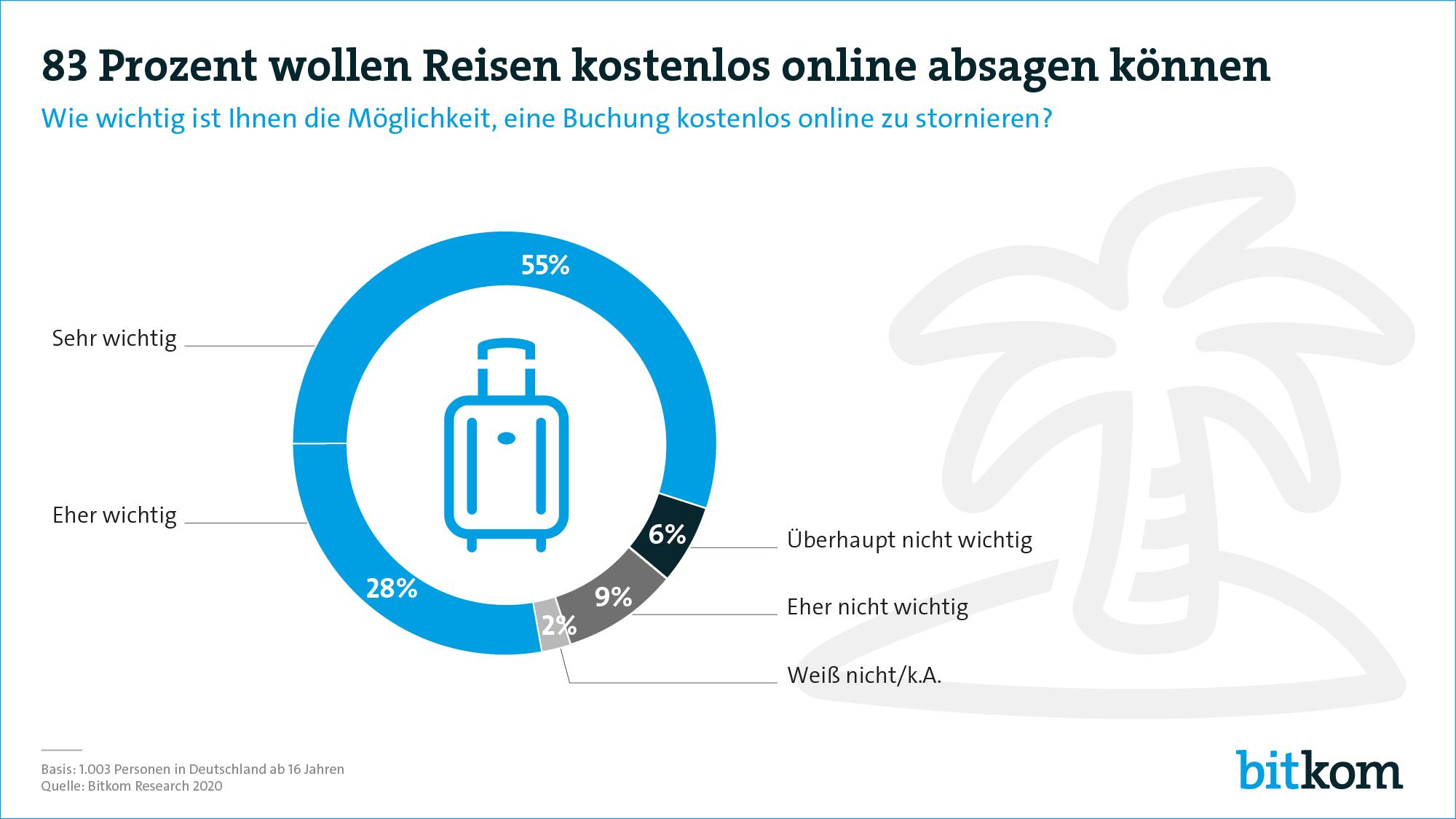 Kostenlose Online-Absagemöglichkeit ist für 83 Prozent ein wichtiges Kriterium